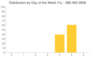 Distribution By Day 386-463-3836